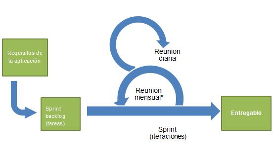 Metodología Agile Scrum